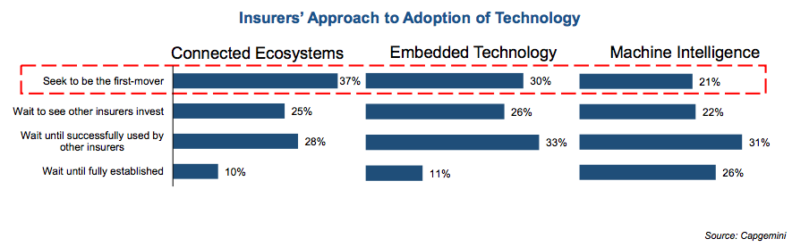 Insurers' Approach to Adoption of Technology