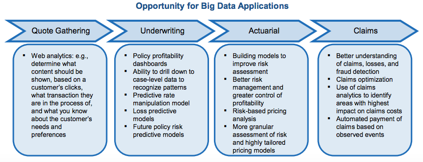 Opportunity for Big Data Applications