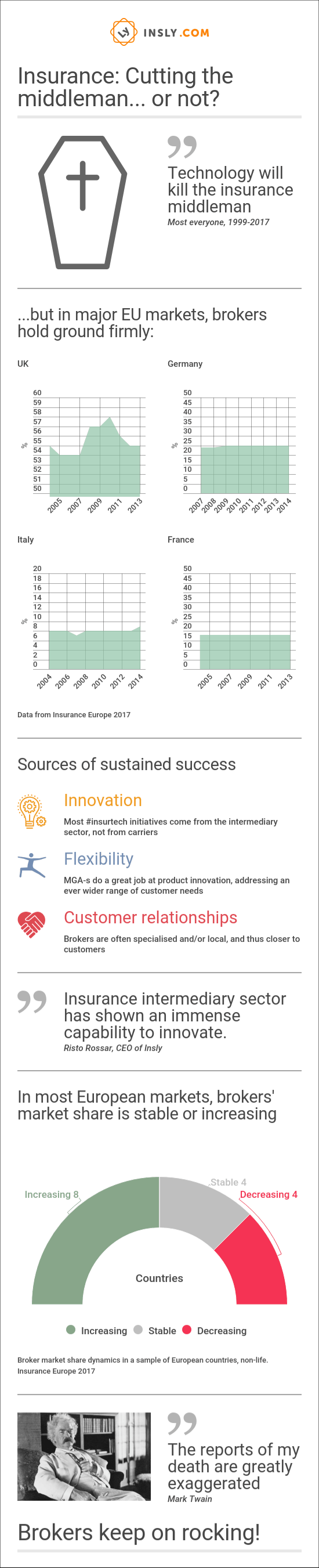 Infographic: Cutting the Middleman - or not?