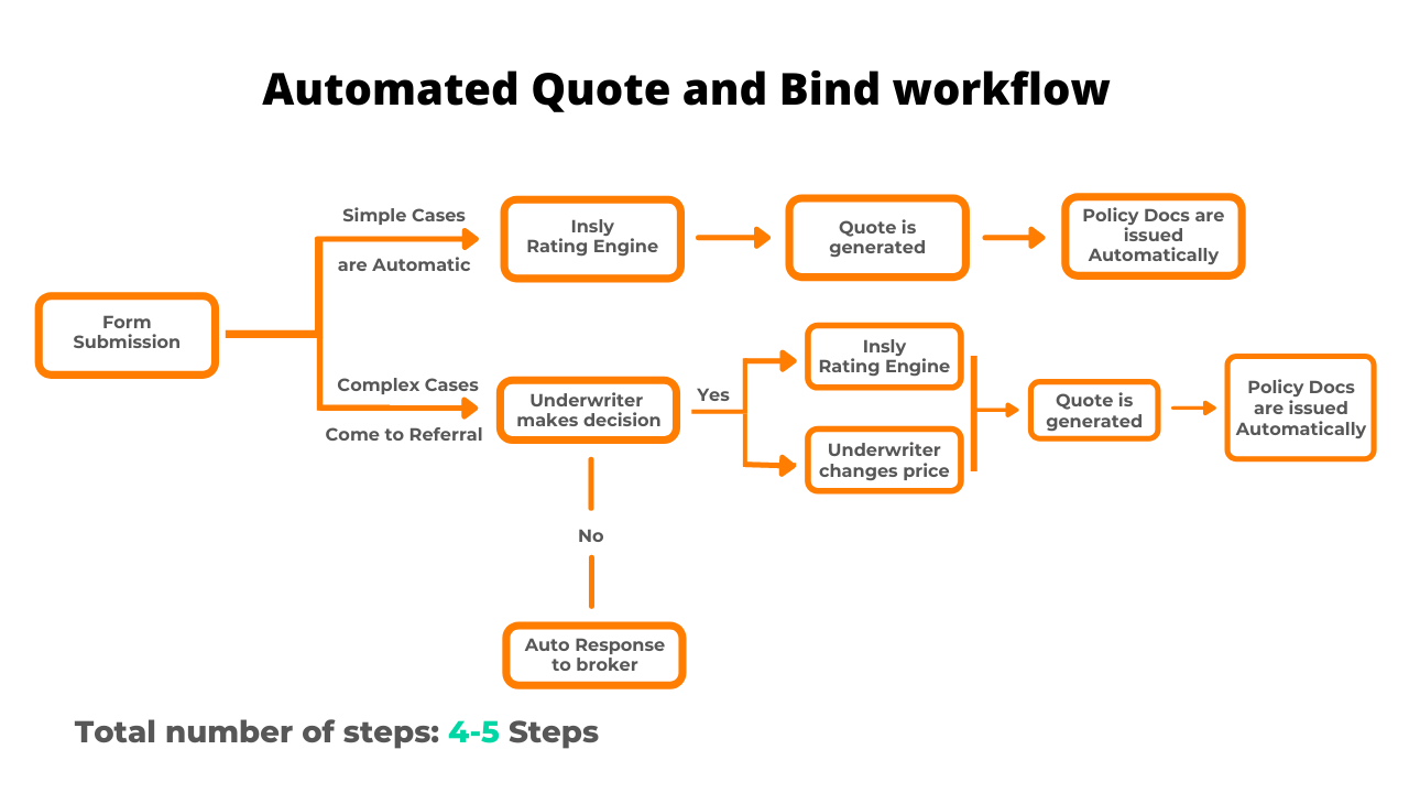 Automatic quote and bind workflow