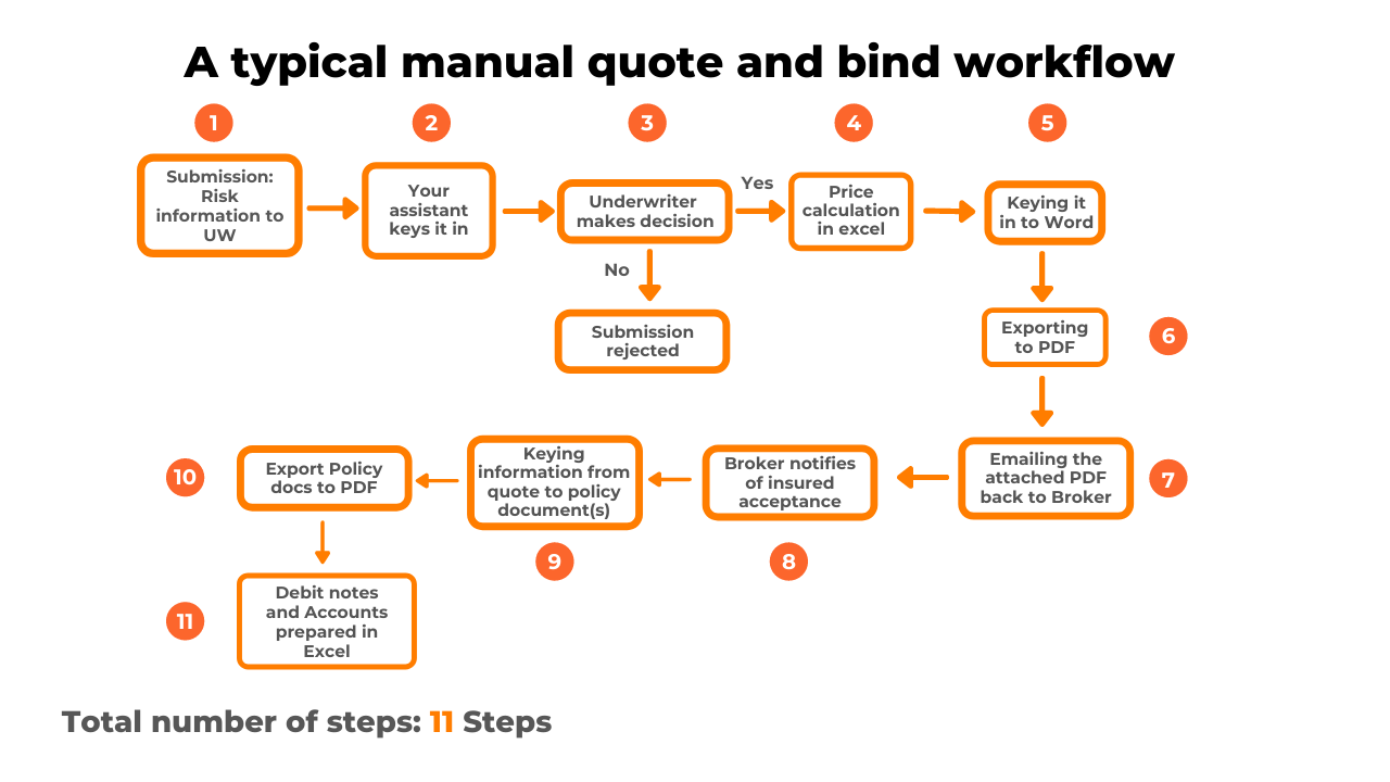 Manual quote and bind workflow