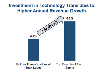 Investment in Technology
