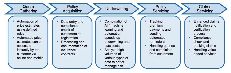 Massive Opportunity for Process Automation