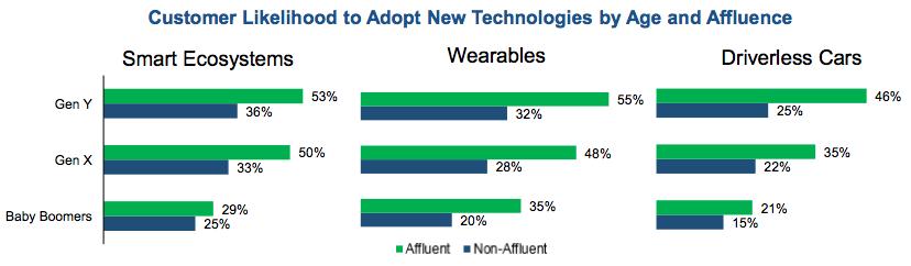 Customer Likelihood to Adopt New Technologies by Age and Affluence