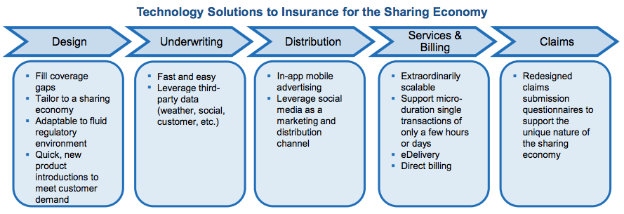 Technology Solutions to Insurance